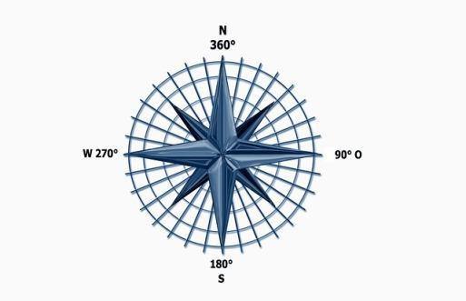 360 degree compass